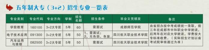 四川省成都市中和职业中学五年制大专班