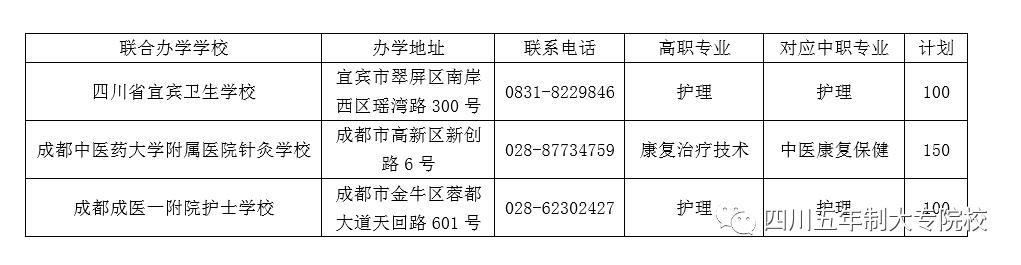 四川护理职业学院关于2020年五年贯通培养招生公告